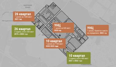 «Нагрузка 200%»: в министерстве образования рассказали, какие садики и школы построят до 2023 года