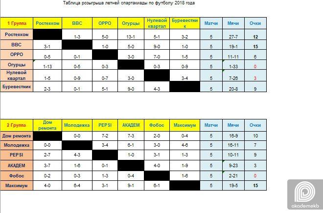 Таблица 18.07 Загрузки