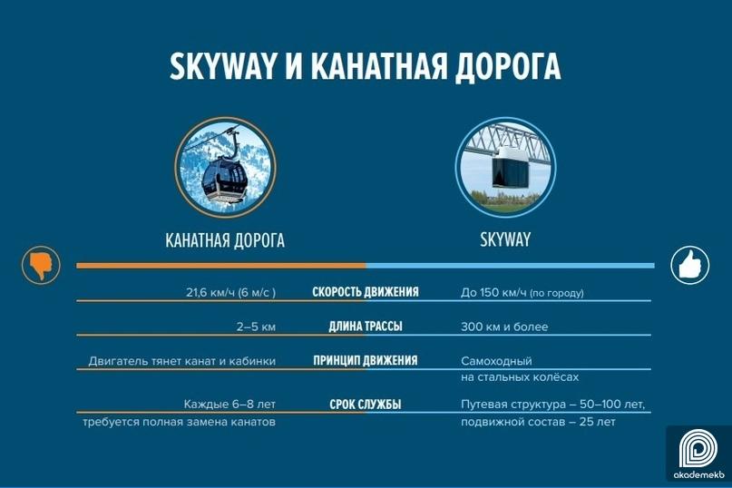 SkyWay & Канатная дорога: разбираемся, в чём разница и что лучше для Академического