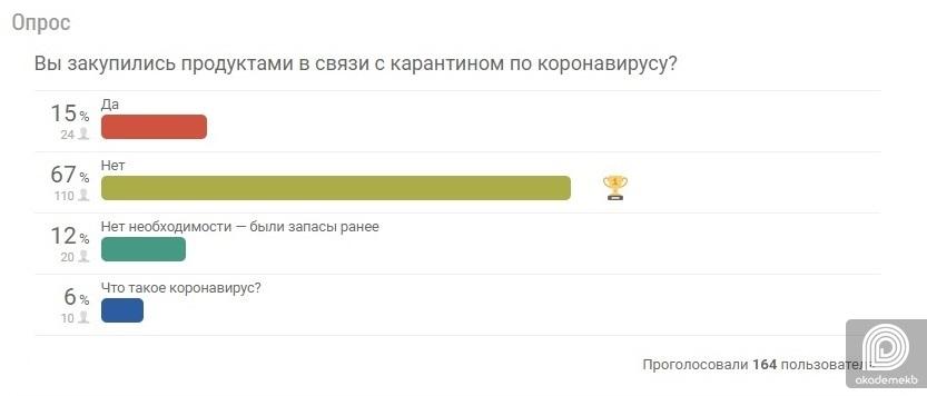 Двух жителей дома на проспекте Сахарова,41 госпитализировали с подозрением на коронавирус